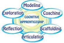 Cognitive Apprenticeship Model